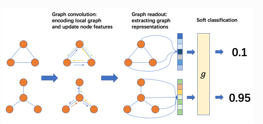 DGL Graph Classifier