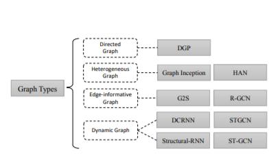 Graph_Types