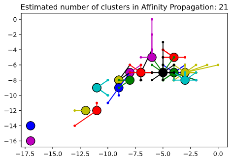 Clusters Created